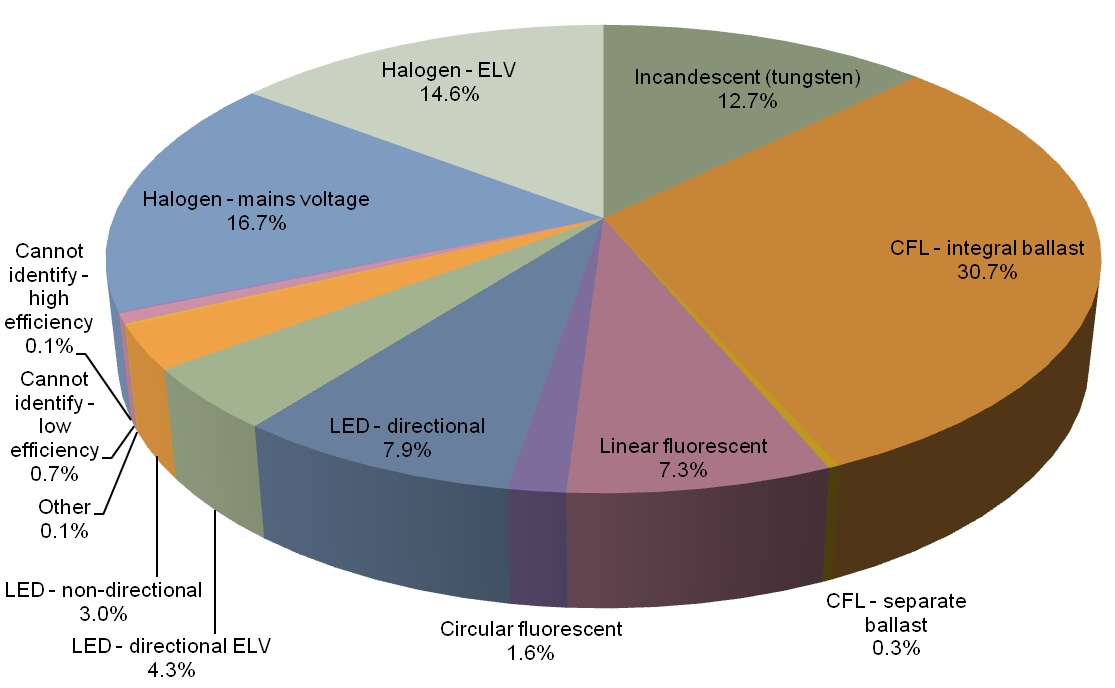 Pie chart showing lighting technology share found in 2016 lighting audit