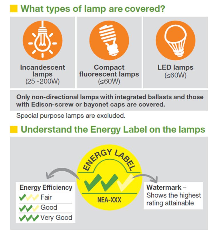 Singapore MEPS and labelling consumer graphic